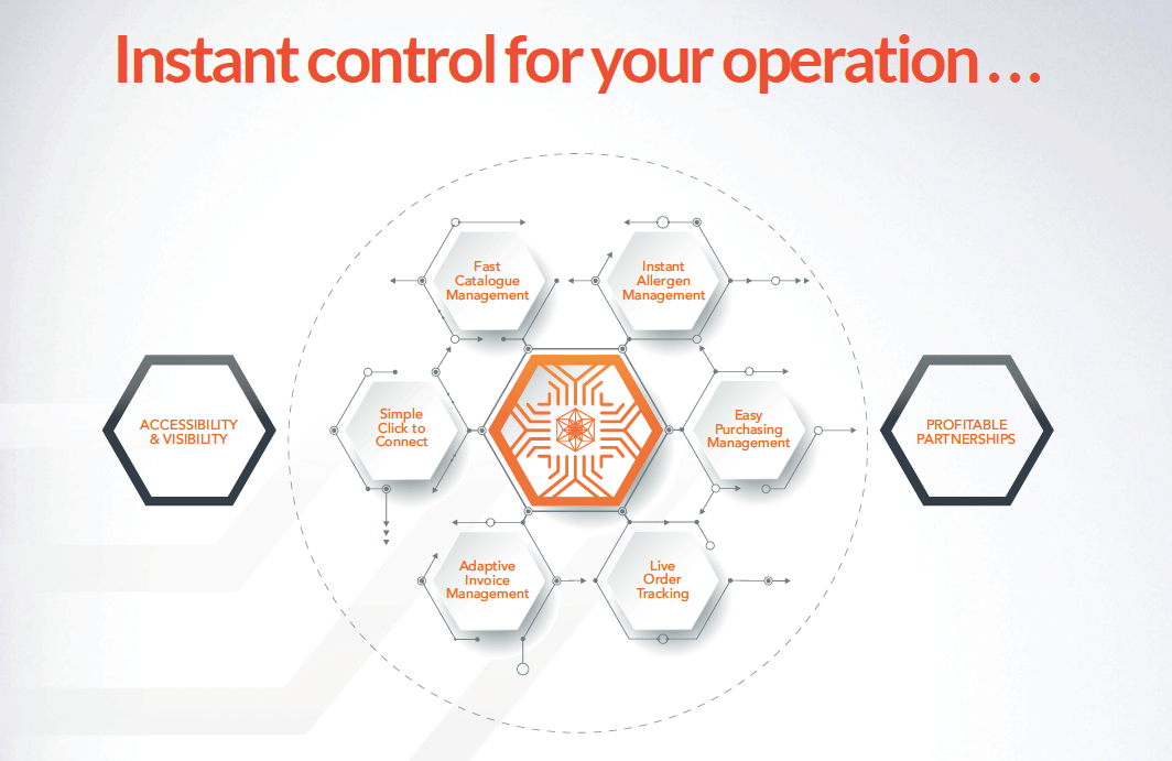 Gateway  - Instant Control for your Operation